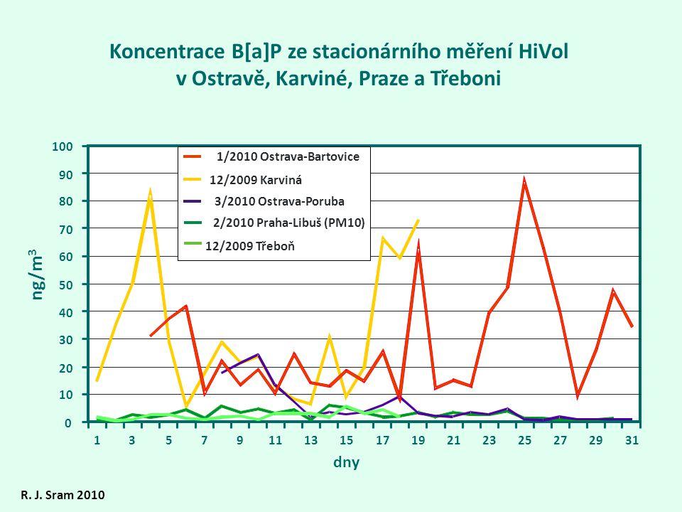 Koncentrace B[a]P ze stacionárního měření HiVol v Ostravě, Karviné, Praze a Třeboni